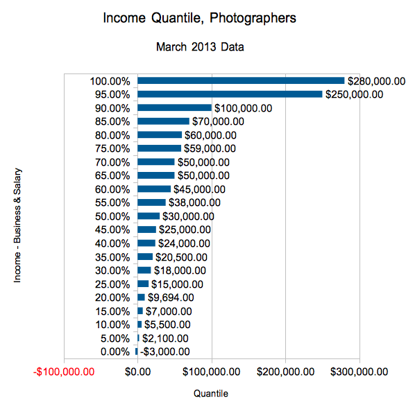 Income quantiles for photographers