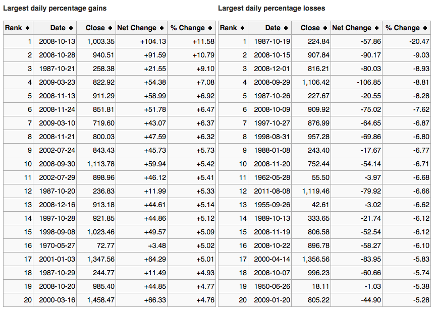 Largest daily percent gains and losses S&P 500