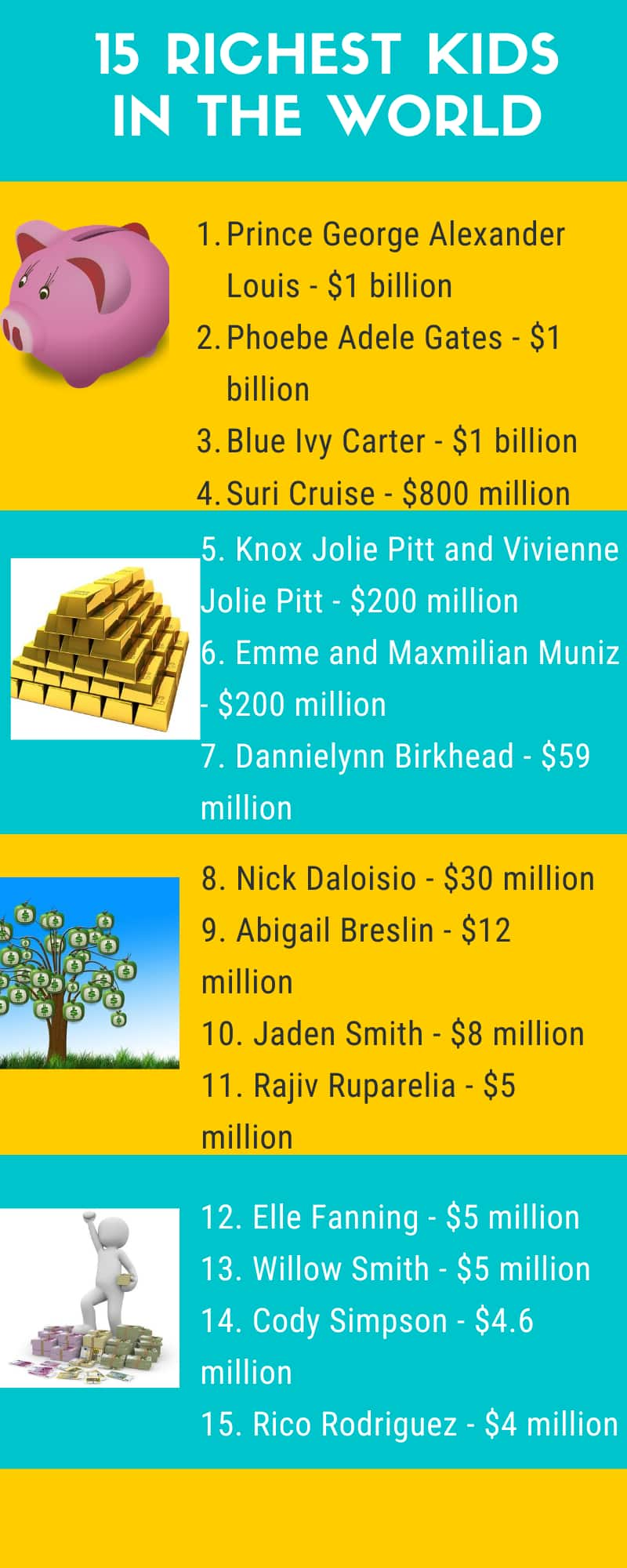 Richest kids in the world