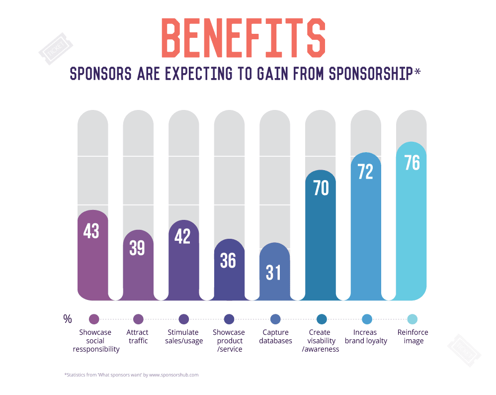 Benefits of Sponsorship