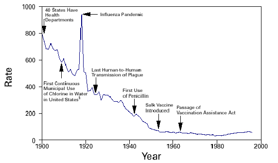 Graph showing the death rate for infectious diseases, per 100,000 population - United States, 1900-1996. In 1900, the death rate was 800 per 1000 people and 40 states have health departments. Around 1915, the first continuous use of chlorine in water in the United States Occurred, and in 1917 the Spanish Influenza pandemic struck the world. In the early 1920s, the last human-to-human transmission of plague occurred. After 1940, penicillin was first administered. In the 1950s, the Salk vaccine was first given. In the 1960s, Congress passed the Vaccination Assistance Act.