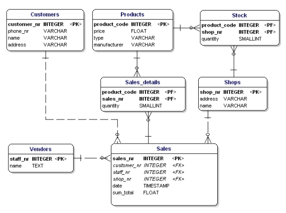 datatypes displayed in database diagram